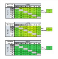 ASUS ROG Strix XG27AQ Response Time Table