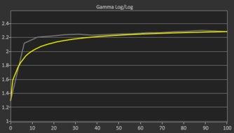 ViewSonic VX2758-2KP-MHD Pre Gamma Curve Picture