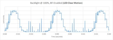 Samsung Q70/Q70R QLED BFI Frequency Picture