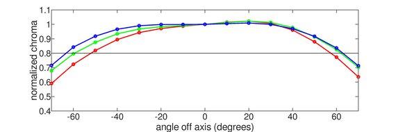 ASUS ProArt Display PA278QV Vertical Chroma Graph