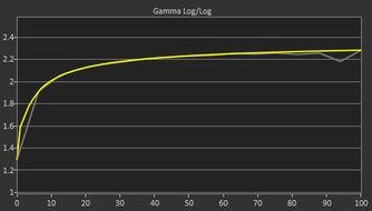 ASUS TUF Gaming VG258QM Post Gamma Curve Picture
