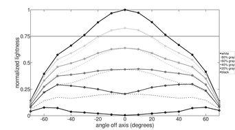 Samsung CHG70 Vertical Lightness Graph