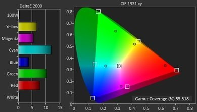 Sharp LE653U Color Gamut DCI-P3 Picture