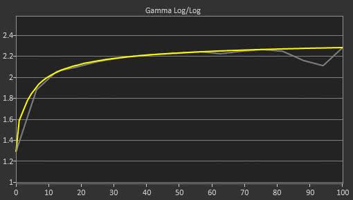 ViewSonic XG2402 Post Gamma Curve Picture