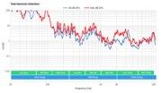 Samsung Q900/Q900R 8k QLED Total Harmonic Distortion