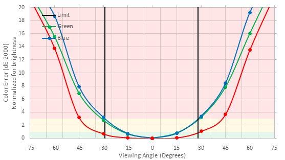 AOC AGON AG271QX Horizontal Color Shift Picture
