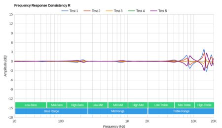 Anker SoundBuds Life Wireless Consistency R