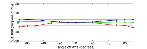 LG 34GN850-B Vertical Hue Graph