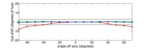 ASUS VG279Q Vertical Hue Graph