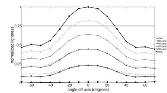 Mobile Pixels TRIO Vertical Lightness Graph