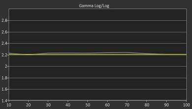 Sony X930C Post Gamma Curve Picture