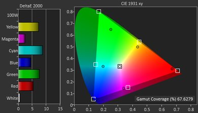 Samsung JS9500 Color Gamut DCI-P3 Picture