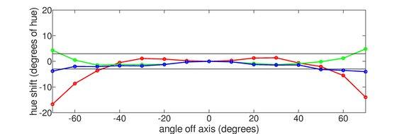 ViewSonic VG1655 Horizontal Hue Graph