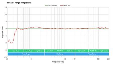 TCL Alto 3 Dynamic Range Compression