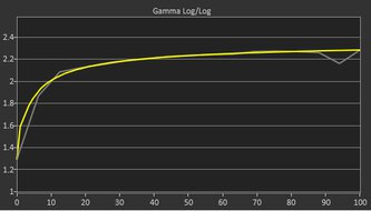 Gigabyte M28U Post Gamma Curve Picture