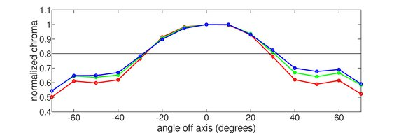 Lenovo ThinkVision M14 Vertical Chroma Graph