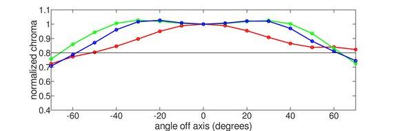 LG 48 CX OLED Horizontal Chroma Graph