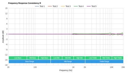 Shure SE315 Consistency R