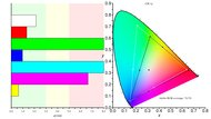 HP OMEN X 25f Color Gamut ARGB Picture
