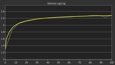 Dell S2417DG Post Gamma Curve Picture