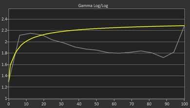 Acer G257HU Pre Gamma Curve Picture