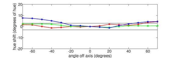 Lepow Z1 Vertical Hue Graph