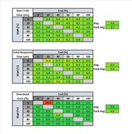Dell S2721DGF Response Time Table
