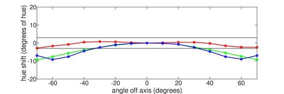 Dell E2220H Horizontal Hue Graph