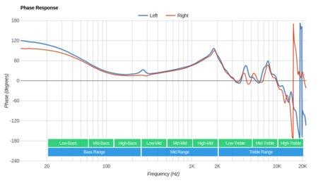 Grado SR225e/SR225 Phase Response
