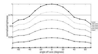Acer Predator X27 Vertical Lightness Graph