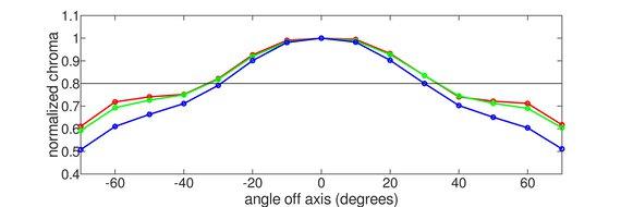 ASUS TUF Gaming VG34VQL1B Vertical Chroma Graph