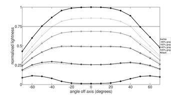 BenQ Zowie XL2540 Horizontal Lightness Graph