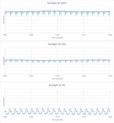 Sony X930E Backlight chart