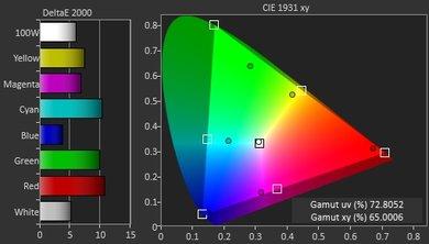 Samsung KU7000 Color Gamut