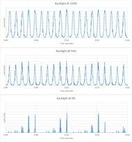 Hisense H9G Backlight chart