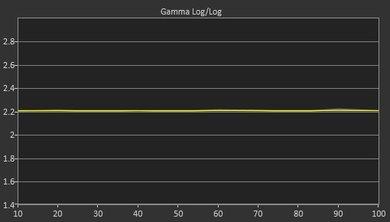 Sony X690E Post Gamma Curve Picture