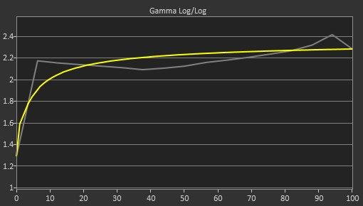 Dell S3219D Pre Gamma Curve Picture