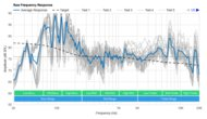 SOUNDBOKS (Gen. 3) Raw Frequency Response Graph