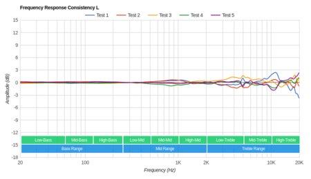 Parrot Zik 3/Zik 3.0 Wireless Consistency L