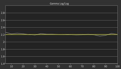 Samsung Q900/Q900R 8k QLED Post Gamma Curve Picture