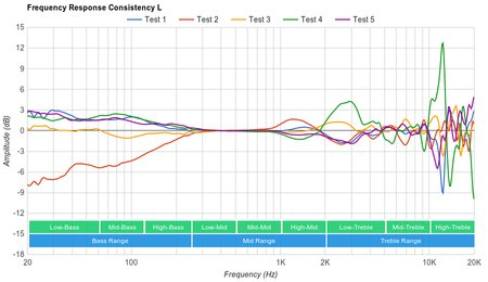 Creative Sound BlasterX H5 Consistency L