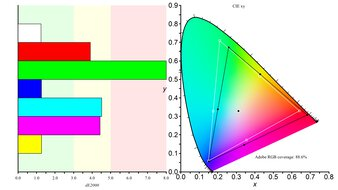 LG 34GP83A-B Color Gamut ARGB Picture