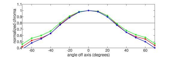 ASUS TUF Gaming VG259QM Vertical Chroma Graph
