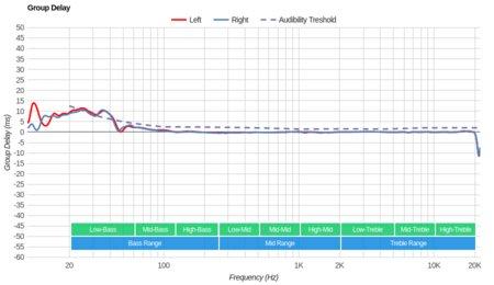Plantronics RIG 800LX Wireless Group Delay