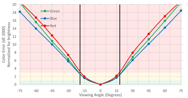 Sceptre C325W Horizontal Color Shift Picture