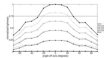 MSI Optix G272 Horizontal Lightness Graph