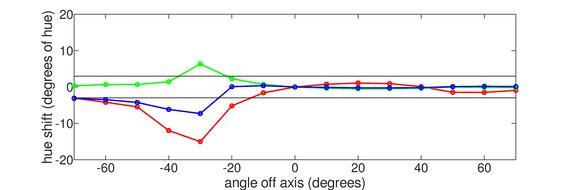 Dell S2419HGF Vertical Hue Graph