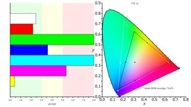 LG 32GK850G-B Color Gamut ARGB Picture