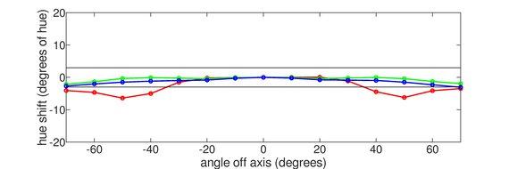 MSI Optix G27C6 Vertical Hue Graph