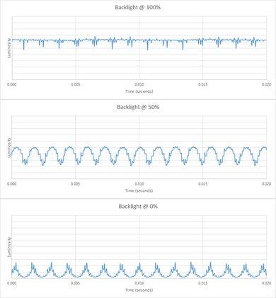 Sony X900F Backlight chart